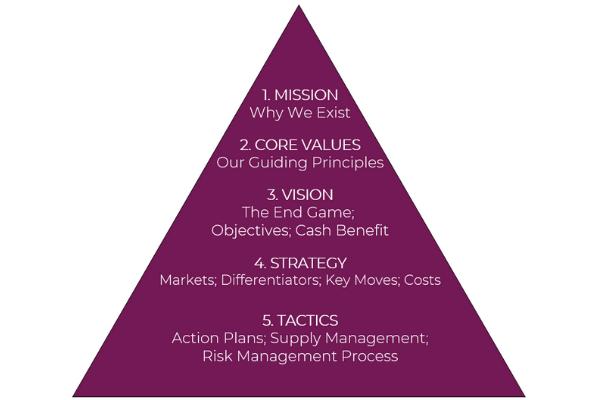 Image of business model framework