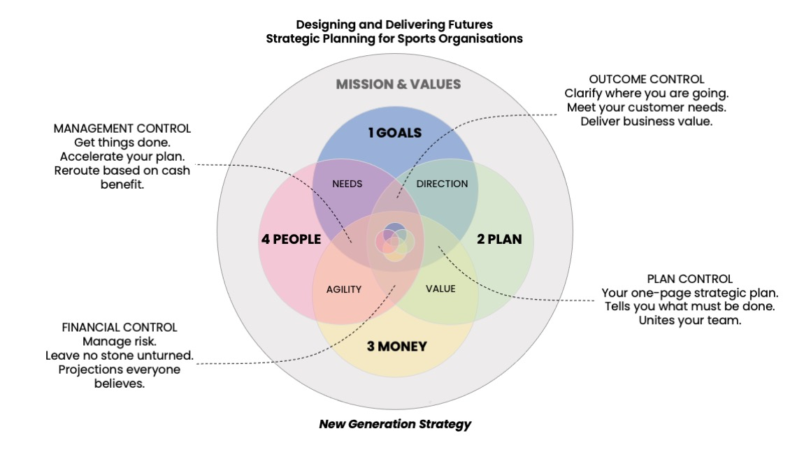 sports-organisations-strategic-planning-methodology
